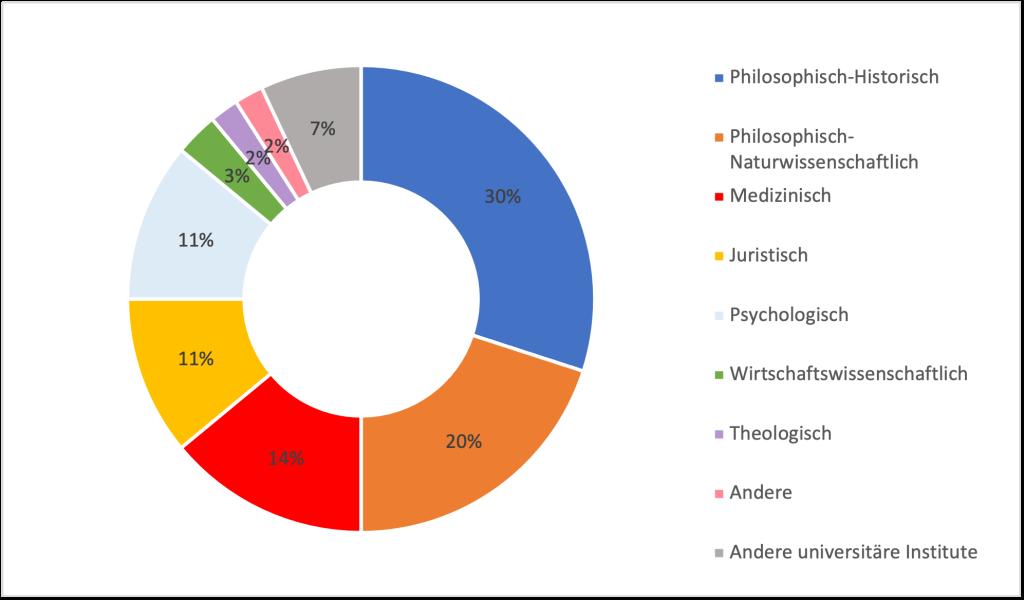Kreisdiagram zur Fakultätszugehörigkeit der Teilnehmenden in Prozent. Philosophisch-Historisch: 30%. Philosophisch-Naturwissenschaftlich: 20%. Medizinisch: 14%. Juristisch: 11%. Psychologisch: 11%. Wirtschaftswissenschaftlich: 3%. Theologisch: 2%. Andere: 2%. Andere universitäre Institute: 7%.
